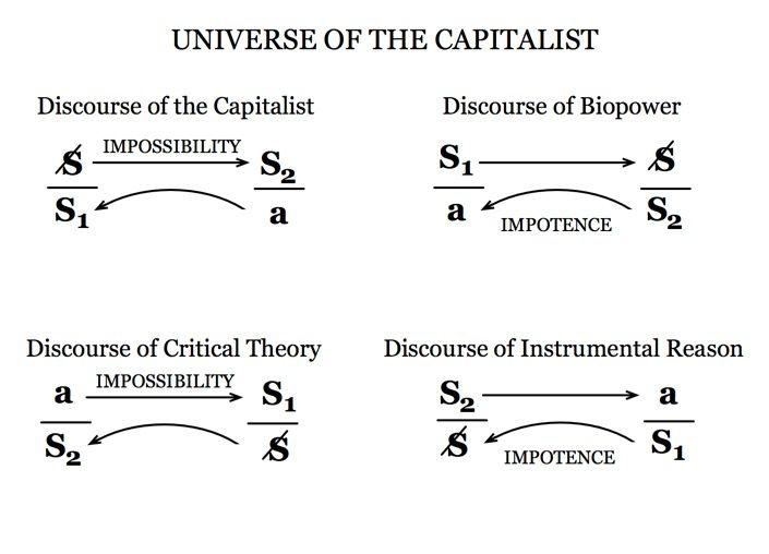 discourse pf capitalist