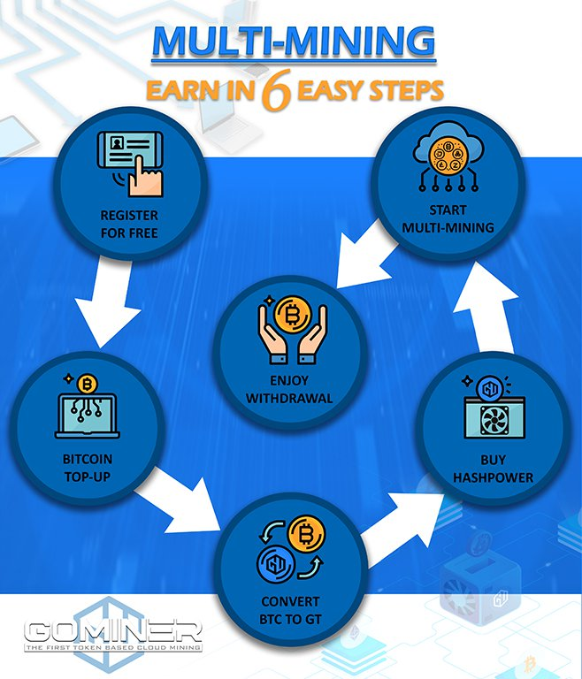 gominer steps to deposit, mine and withdraw
